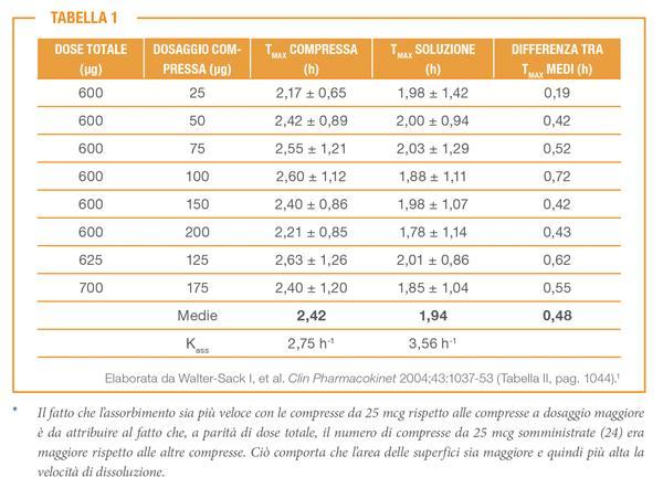 5 ml di augmentin quanti mg sono sevrage prozac avis